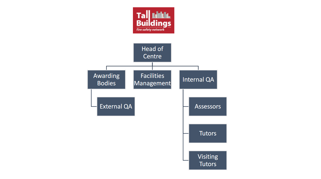 Image from Tall Buildings Fire Safety Network Approved Centre Application